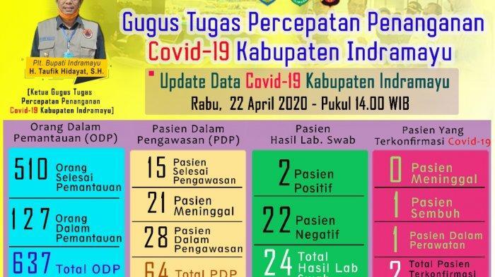 Setiap Hari Meninggal Satu Orang, Per 22 April PDP Covid-19 yang Meninggal di Indramayu Ada 21 Orang