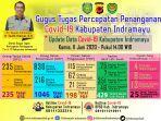 bagan-update-data-covid-19-di-kabupaten-indramayu-pada-11-juni-20202.jpg