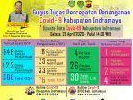 bagan-update-data-penyebaran-covid-19-di-kabupaten-indramayu-per-tanggal-28-april-2020.jpg
