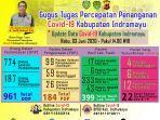 bagan-update-data-penyebaran-covid-19-di-kabupaten-indramayu.jpg