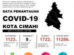 data-covid-19-kota-cimahi-per-1-desember.jpg