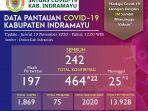 data-pantauan-covid-19-di-kabupaten-indramayu-per-13-november-20201.jpg