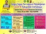 penyebaran-covid-19-di-kabupaten-indramayu-per-tanggal-2-juni-2020.jpg