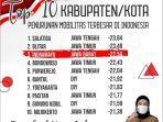 ppkm-darurat-indramayu-tempati-posisi-ketiga-penurunan-mobilitas-terbesar-ketiga-se-indonesia.jpg