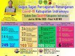 update-data-penyebaran-covid-19-di-kabupaten-indramayu8-mei-2020q.jpg