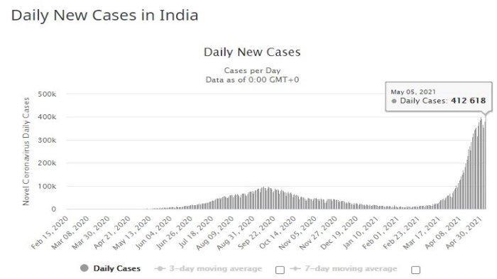 Daily New Cases in India, Kasus per hari di India