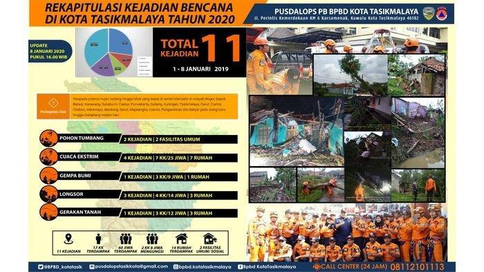 11 Bencana Alam Terjang Kota Tasikmalaya di Awal Tahun 2020, 14 Rumah Rusak, Puluhan Jiwa Terdampak