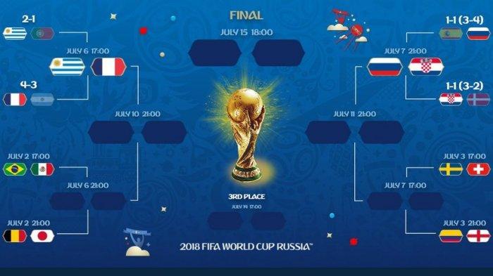 8 Tim Masih Berebut 4 Tiket Sisa ke Perempatfinal Piala Dunia 2018, Dimulai dari Brasil vs Meksiko