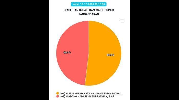 Suara Masuk Sudah 75 Persen, Ini Real Count Pilkada Pangandaran di Situs KPU, Siapa Unggul?
