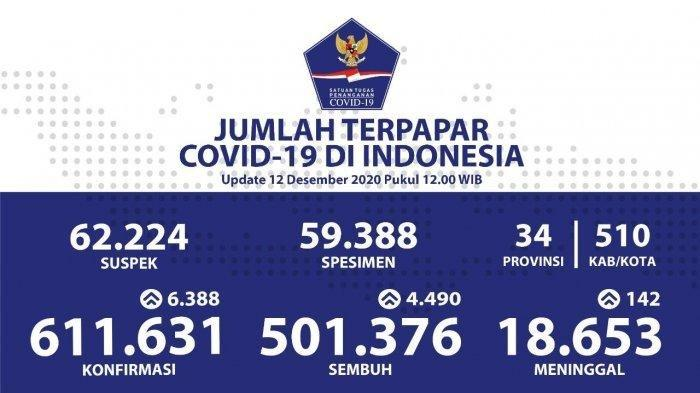 Ada Jawa Barat, Ini Lima Provinsi Penyumbang Terbanyak Kasus Covid-19 di Indonesia