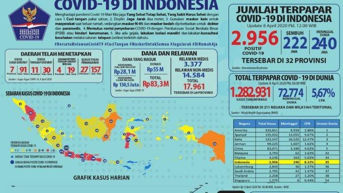 SEBARAN 2.956 KASUS VIRUS CORONA RABU 8 APRIL di Jabar, Banten, Jatim, Jateng, Jakarta Masih Juara