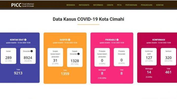 Update Kasus Covid 19 Di Kota Cimahi Konfirmasi Aktif 127 Sembuh 320 Meninggal 14 Orang Tribun Jabar