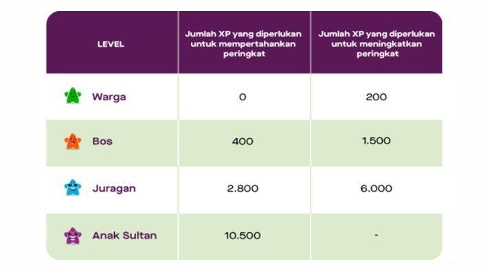 Untuk dapat tetap berada di peringkat tertentu, para pelanggan perlu mempertahankan sejumlah XP  dalam satu periode peringkat (enam bulan) dengan terus menggunakan layanan Gojek.