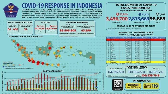Alhamdulillah, Jawa Barat Tidak Lagi Tertinggi Kasus Harian Covid-19, Hari Ini 5.054 Orang Sembuh