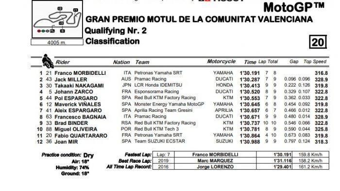 HASIL KUALIFIKASI, Pole Position dan Jadwal Live Streaming MotoGP Valencia 2020