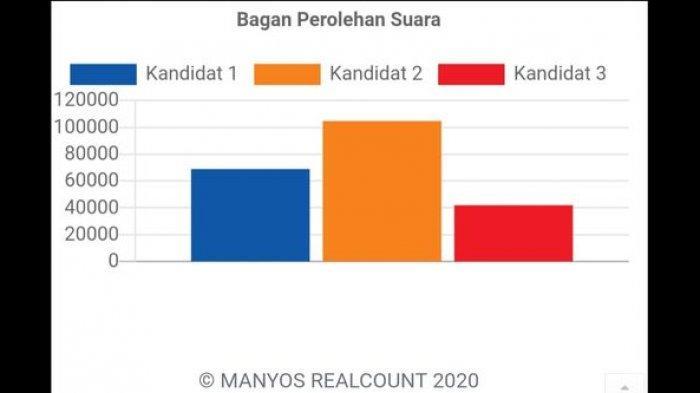 Quick Count Pilkada Kabupaten Sukabumi di Situs Real Count Paslon Marwan-Iyos, Nomor 2 Menang