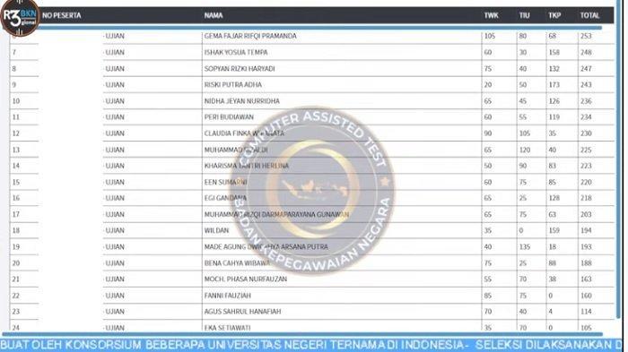 Hasil Skor SKD CPNS 2021 Pemerintah KBB & Kabupaten Bandung, Nilai TWK, TIU &TKP; Sudah Bisa Dilihat