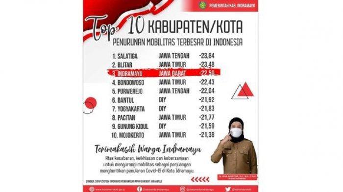 Indramayu di Posisi Ketiga Penurunan Mobilitas Terbesar Se-Indonesia di Masa PPKM, Terbaik di Jabar