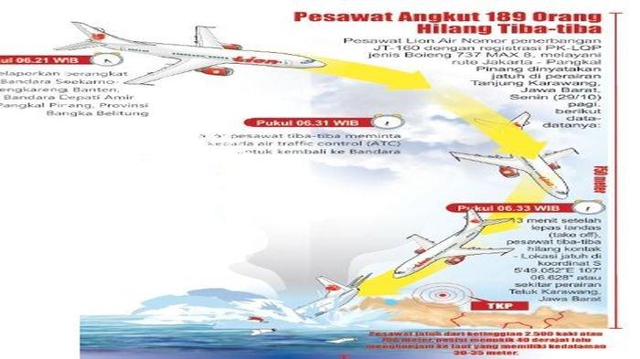 Boeing Akhirnya Minta Maaf atas Jatuhnya Pesawat Lion Air JT-610 di Karawang