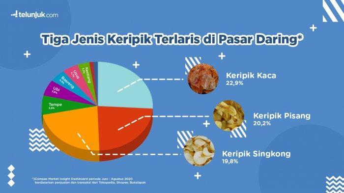 Keripik Kaca Ternyata Paling Laris di Pasar Online Indonesia, Nilai Penjualan Hingga Rp 1,3 Miliar