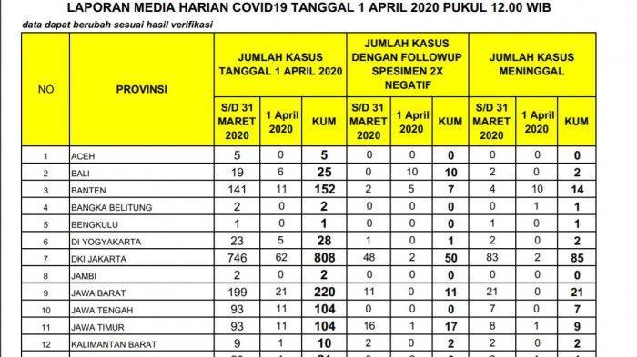 UPDATE VIRUS CORONA DI JABAR RABU, Bertambah Lagi, Total 220 Kasus Virus Corona, Berapa Sembuh?