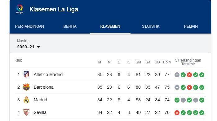 Hasil Liga Spanyol, Barca vs Atletico Madrid Imbang, Atletico Tetap di Puncak, Barca Rawan Digeser