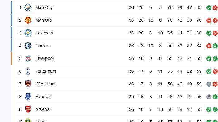 Hasil & Klasemen Liga Inggris Malam Ini, Alisson Cetak Gol Liverpool Menang, Perebutan 4 Besar Ramai