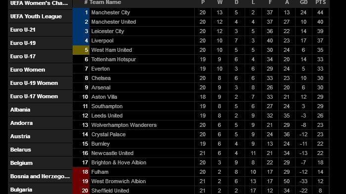 Klasemen Liga Inggris usai Manchester City mengalahkan Sheffield United, Sabtu (30/1/2021) malam.