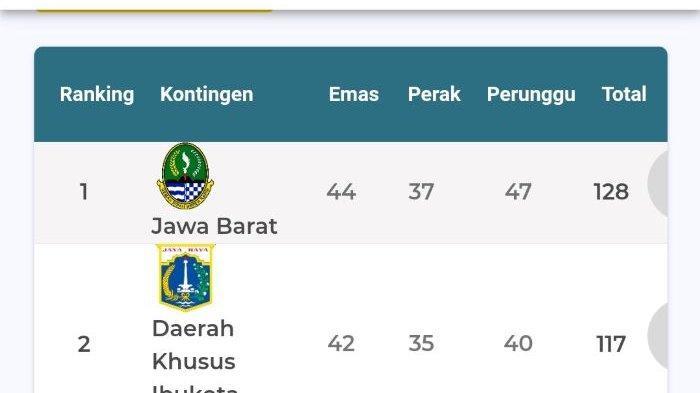 Jabar Naik ke Posisi 1 PON Susul DKI dan Papua, Ridwan Kamil Sebut Persib Tong Juara Remis Wae