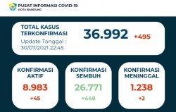 UPDATE Kasus Harian Covid-19 Kota Bandung 30 Juli Turun Lagi, yang Sembuh Juga Banyak