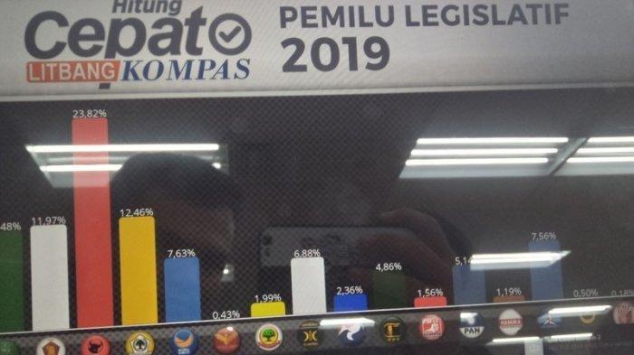 4 Partai Teratas Hasil Hitung Cepat Litbang Kompas di Pemilu 2019, PDIP Perkasa di Puncak