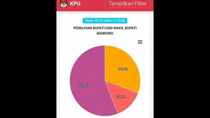 LINK REAL COUNT KPU Hasil Pilkada Kabupaten Bandung 2020, Akses pilkada2020.kpu.go.id di Sini