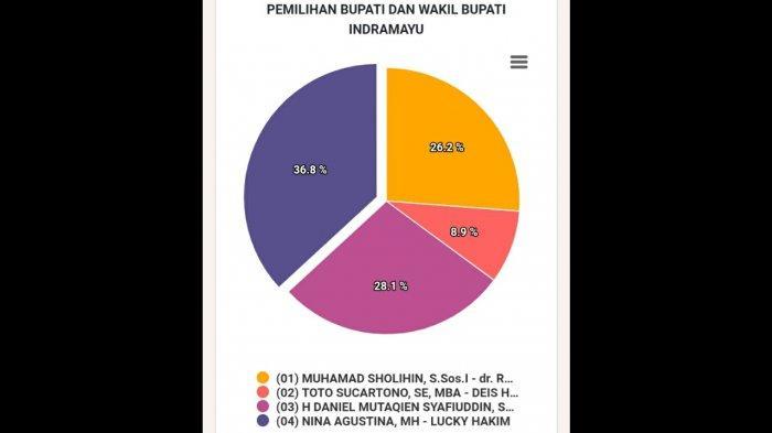 Ini Link Real Count Hasil Pilkada Indramayu 2020 dari KPU, Lihat Update Perolehan Suara yang Menang