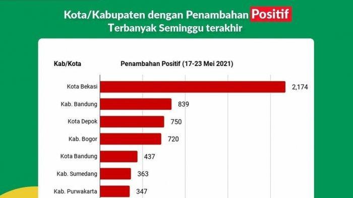 Cirebon Satu-satunya Zona Merah di Jabar, Bandung-Bekasi Penyumbang Terbanyak Kasus Positif Covid-19