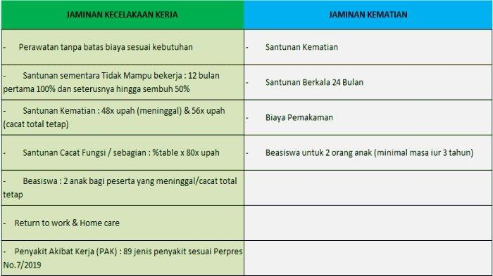 Perlidungan Jaminan Kecelakaan Kerja dan Jaminan Kematian (tabel)