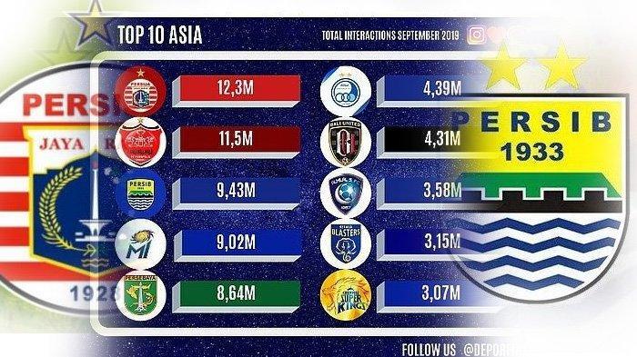 Persib Bandung Kalah Populer Dua Strip di Asia dari Persija Jakarta, 2 Tim Liga 1 Lain di Bawahnya