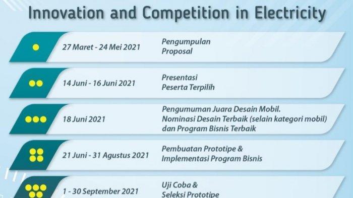Yuk Ikutan PLN ICE 2021, Kompetisi Inovasi PLN, Berhadiah Satu Miliar Loh,  Ditutup 24 Mei 2021