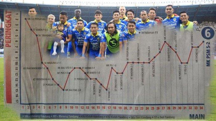 Rapor Persib Bandung Musim Liga 1 2019, Ezechiel Masuk dalam Dua Katagori Top di Tim