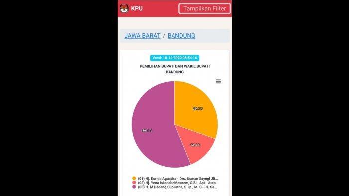 KPU Kabupaten Sukabumi Belum Menerima Gugatan Sengkata Pilkada 2020