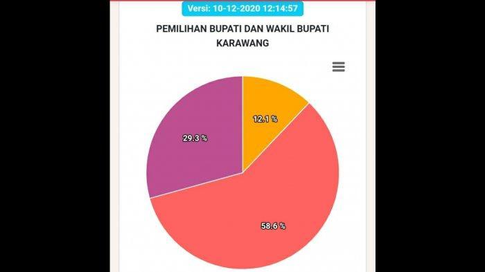 Cek Hasil Pilkada Karawang 2020 Lewat Link Real Count Berikut Ini, Resmi KPU, Siapa yang Unggul?