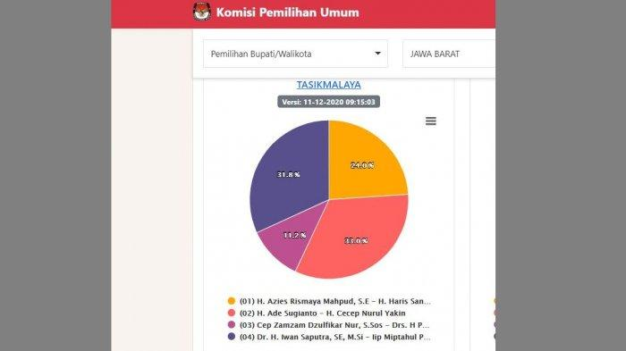 UPDATE REAL COUNT Pilkada Tasik, Ade Sugianto Kalahkan Iwan Juara Versi Quick Count, Selisih Lebar