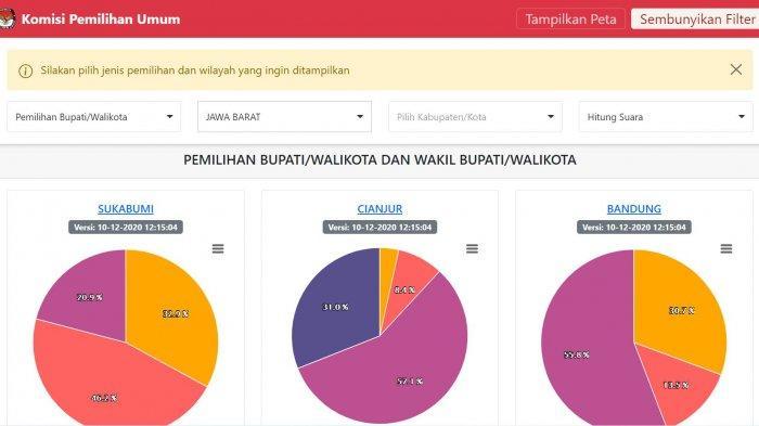 LINK Real Count Pilkada Serentak 2020, Hitungan Cepat Pilkada Cianjur, Pangandaran dan Kota Depok