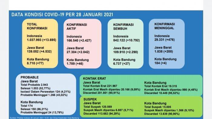 Sudah 188 Orang Meninggal karena Covid-19 di Kota Bandung, tapi Baru 2 Orang yang Dapat Santunan
