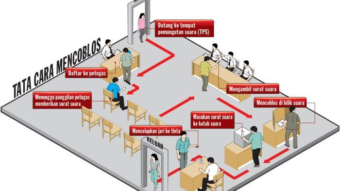 Tata Cara Mencoblos di TPS, 9 Desember Pilkada Serentak di 270 Daerah di Indonesia
