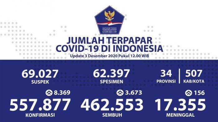 Bikin Ngeri, Positif Covid-19 Meroket, Hari Ini Tambah 8.369 Kasus, Jabar Kalahkan DKI Jakarta