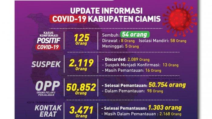 Update Covid-19 Ciamis, Hari Ini Tambah 14 Kasus Positif, Terbanyak di Sindangkasih