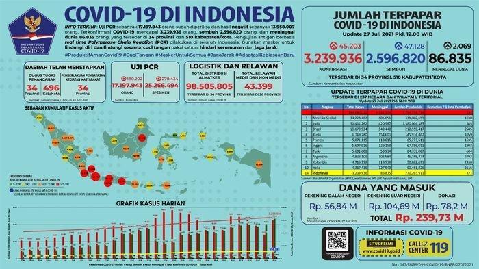 UPDATE POSITIF COVID-19 Selasa, Jawa Barat Terbanyak, DKI Jakarta Turun Drastis, Nasional 47.128