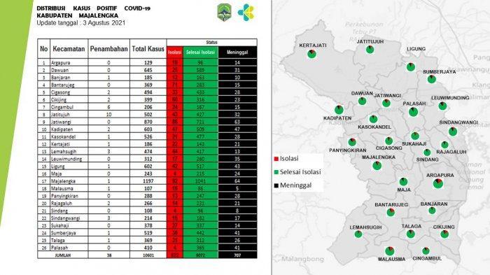 PPKM Darurat, Kecamatan Majalengka Jadi Daerah Kasus Pasien Aktif Covid-19 Tertinggi di Majalengka