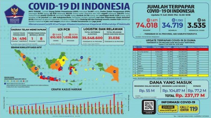 Prediksi Ilmuwan Unpad Angka Kasus Positif Virus Corona di Indonesia Bakal Meroket Sangat Akurat