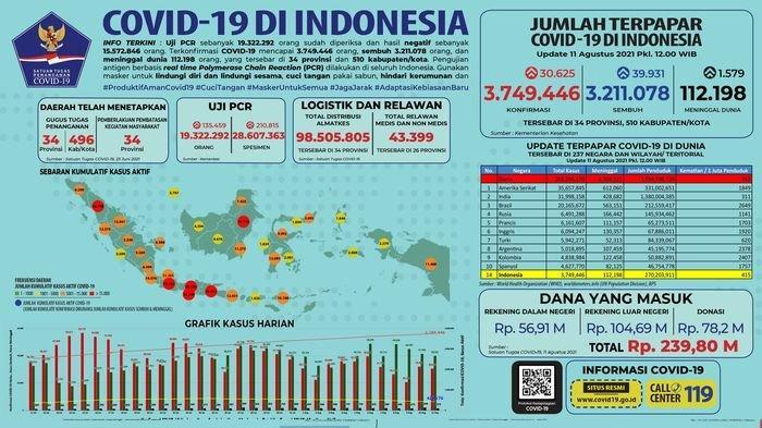 UPDATE COVID-19, Alhamdulillah Jawa Barat Tidak Tertinggi Nasional, Hari Ini 8.120 Orang Sembuh